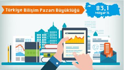 2016 Türkiye Bilişim Pazarı
