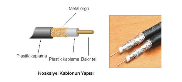 koaksiyel kablo