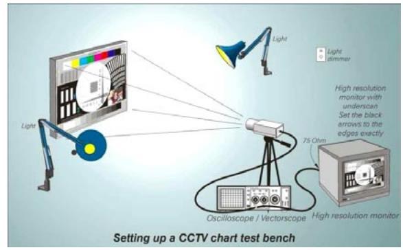 CCTV Güvenlik Kamerası Test Kurulumu