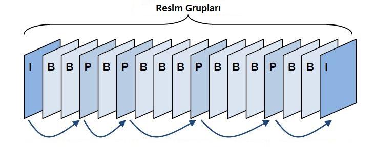 Görüntü resim grupları