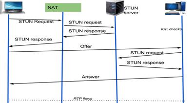 NAT Nedir ve VoIP ile Nasıl Çalışabilir? | nettel telefon