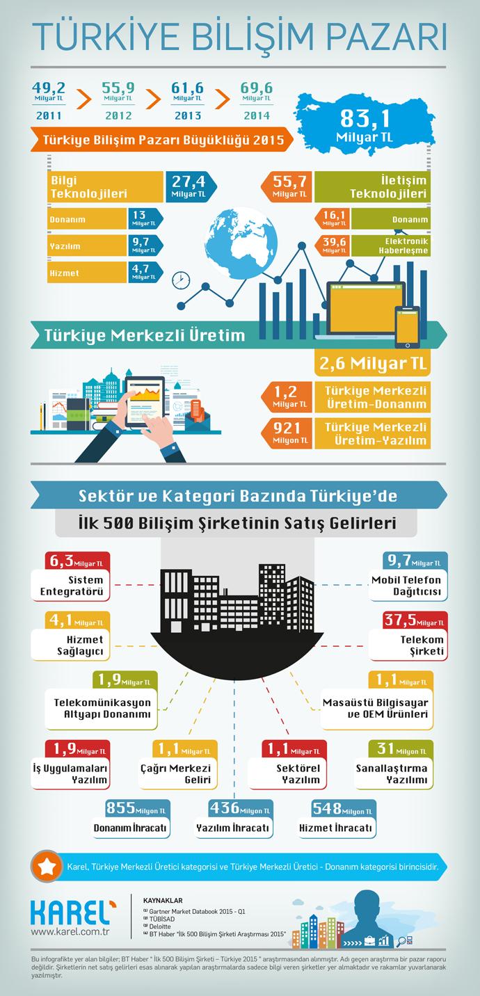 Türkiye Bilişim Pazarı büyüklüğü ve verileri 2016